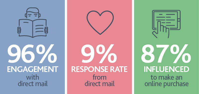 body-image-for-blog-post-2021-direct-mail-marketing-statistics